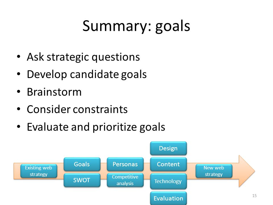 Summary: goals Ask strategic questions Develop candidate goals Brainstorm Consider constraints Evaluate and prioritize goals Competitive analysis Personas SWOT Goals Technology Content Design Evaluation New web strategy Existing web strategy 15