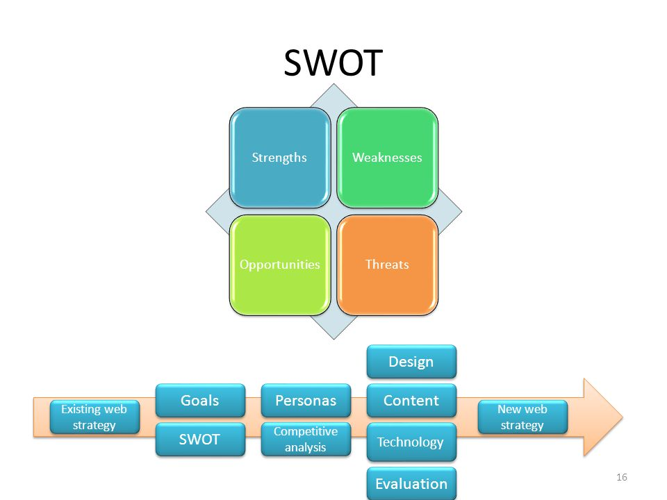 SWOT Competitive analysis Personas SWOT Goals Technology Content Design Evaluation New web strategy Existing web strategy StrengthsWeaknessesOpportunitiesThreats 16