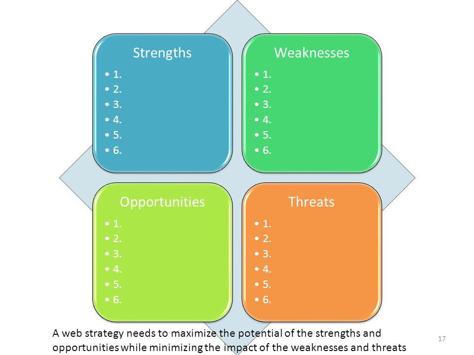 Strengths 1. 2. 3. 4. 5. 6. Weaknesses 1. 2.