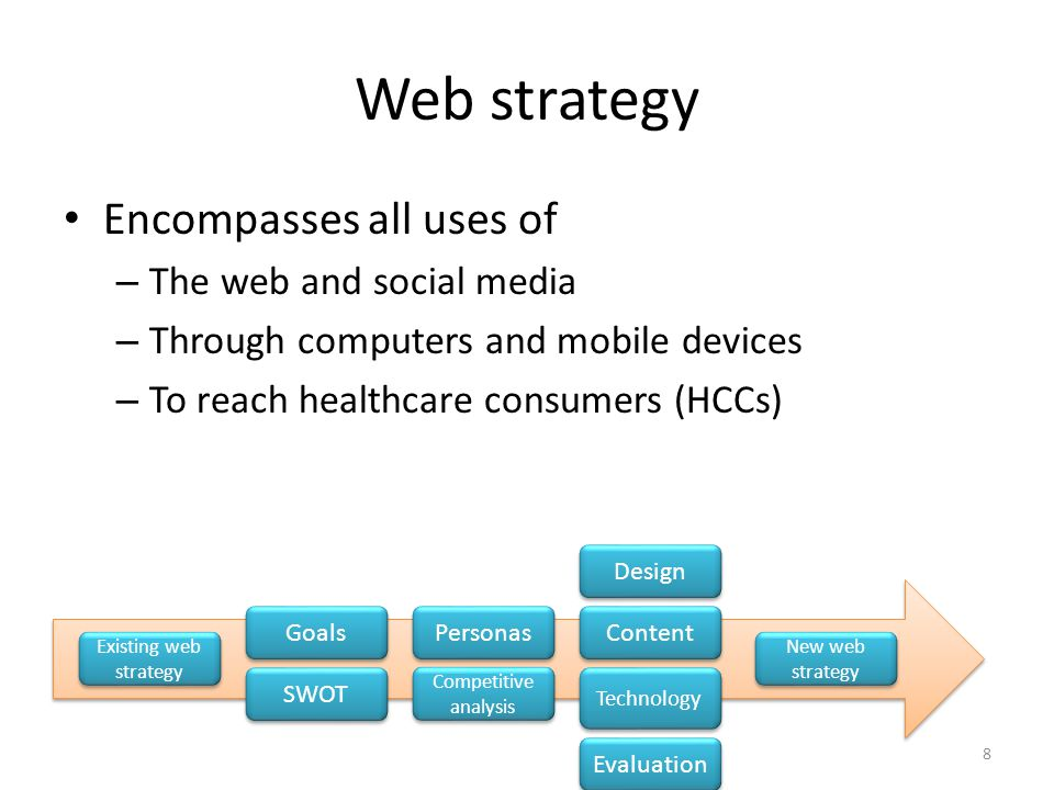 Web strategy Encompasses all uses of – The web and social media – Through computers and mobile devices – To reach healthcare consumers (HCCs) Competitive analysis Personas SWOT Goals Technology Content Design Evaluation New web strategy Existing web strategy 8