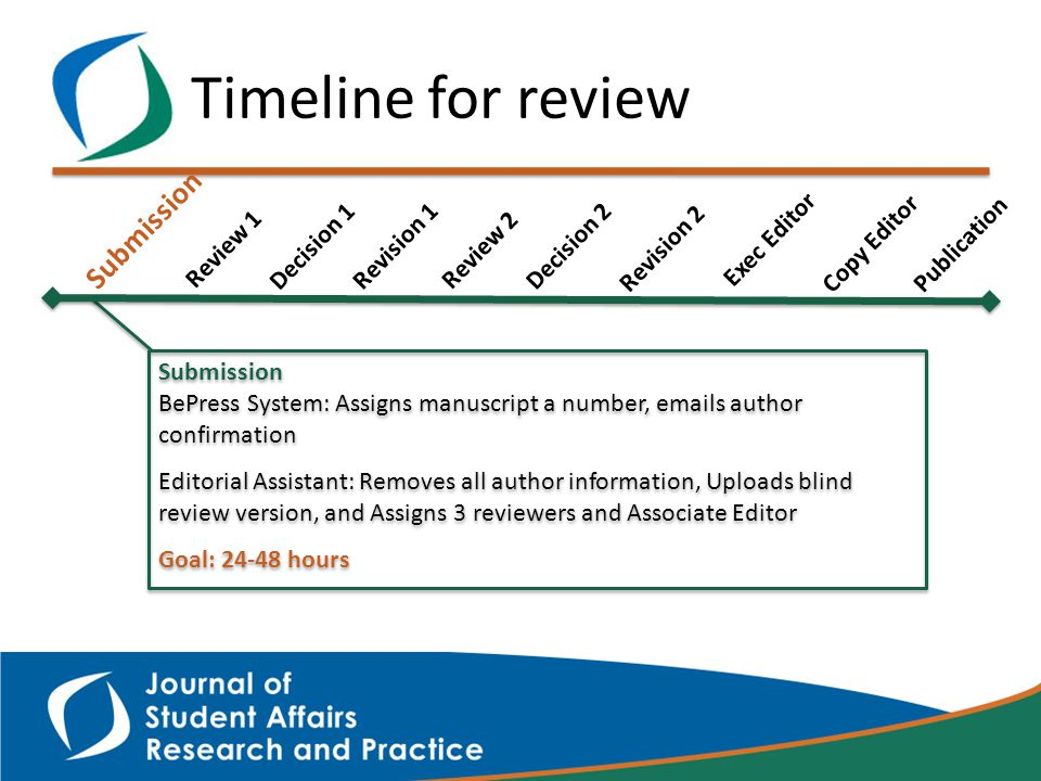 Timeline for review Submission BePress System: Assigns manuscript a number, emails author confirmation Editorial Assistant: Removes all author information, Uploads blind review version, and Assigns 3 reviewers and Associate Editor Goal: 24-48 hours Submission BePress System: Assigns manuscript a number, emails author confirmation Editorial Assistant: Removes all author information, Uploads blind review version, and Assigns 3 reviewers and Associate Editor Goal: 24-48 hours Submission Review 1 Revision 1 Decision 1 Review 2 Revision 2 Decision 2 Exec Editor Copy Editor Publication