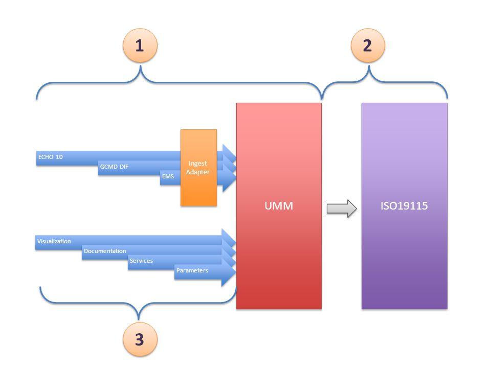 ECHO 10GCMD DIFEMS ISO19115 UMM Ingest Adapter VisualizationDocumentationServicesParameters 1 1 2 2 3 3