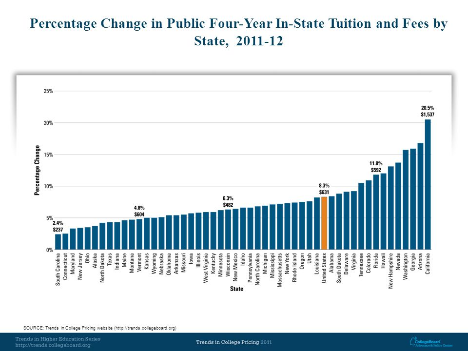 Percentage Change in Public Four-Year In-State Tuition and Fees by State, 2011-12 SOURCE: Trends in College Pricing website (http://trends.collegeboard.org)