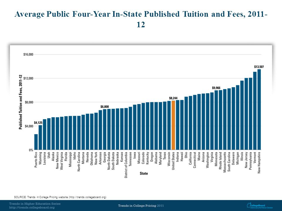 Average Public Four-Year In-State Published Tuition and Fees, 2011- 12 SOURCE: Trends in College Pricing website (http://trends.collegeboard.org)