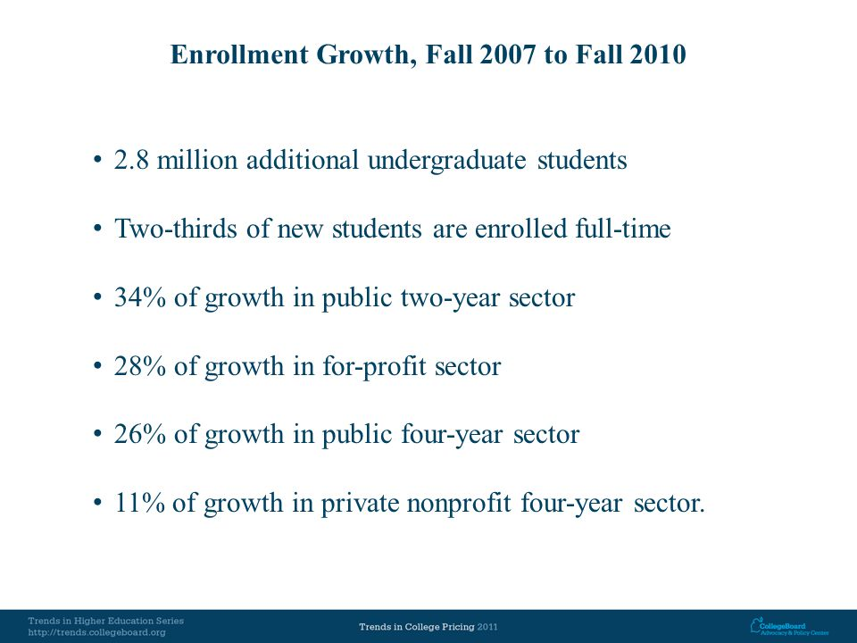 Enrollment Growth, Fall 2007 to Fall 2010 2.8 million additional undergraduate students Two-thirds of new students are enrolled full-time 34% of growth in public two-year sector 28% of growth in for-profit sector 26% of growth in public four-year sector 11% of growth in private nonprofit four-year sector.