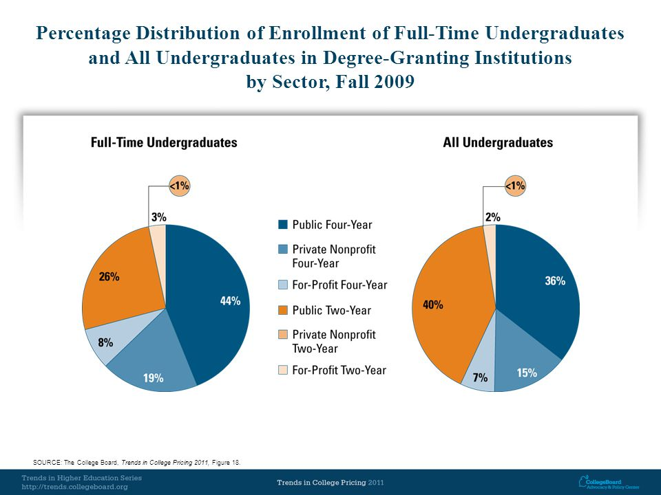 Total Education Tax Credits and Tuition Deductions in Constant 2009 Dollars, 1998 to 2009 (and Average Tax Savings per Recipient) SOURCE: The College Board, Trends in Student Aid 2011, Figure 12B.