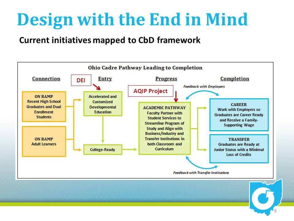 Design with the End in Mind Current initiatives mapped to CbD framework 8 DEI AQIP Project