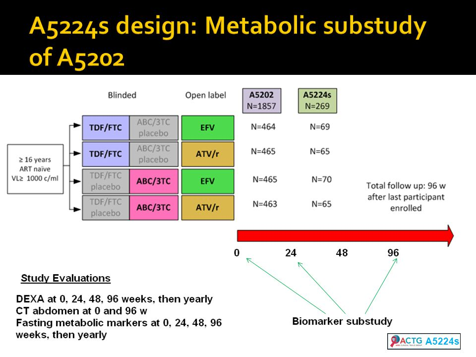 A5224s design: Metabolic substudy of A5202 A5224s