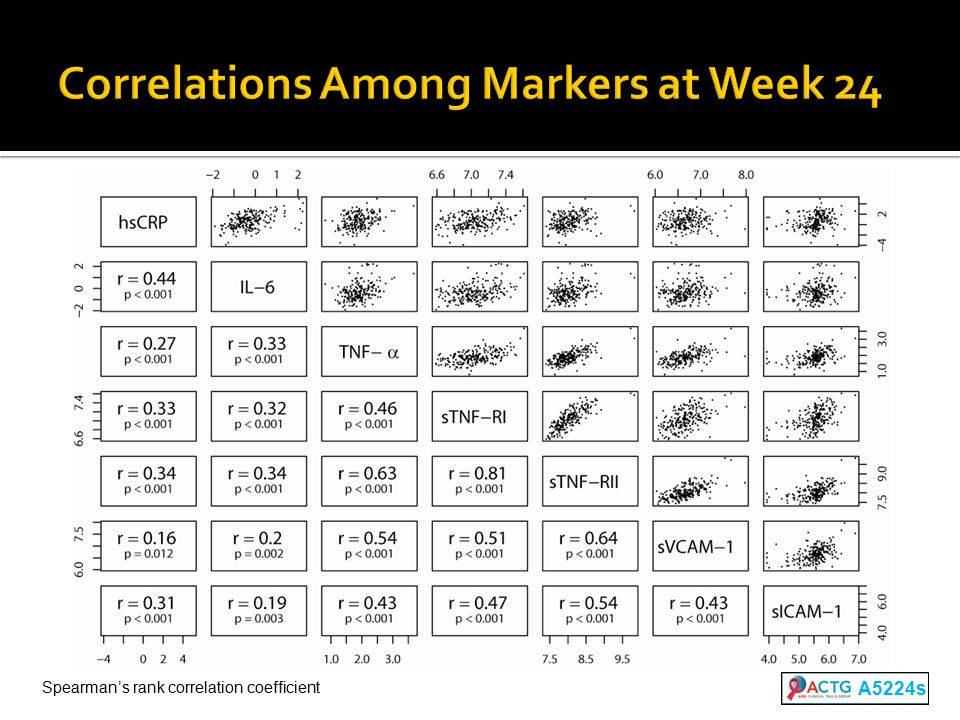 Correlations Among Markers at Week 24 A5224s Spearman's rank correlation coefficient