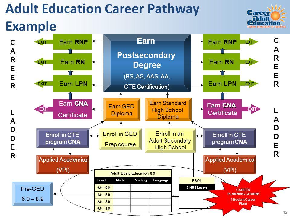 Adult Education Career Pathway Example Adult Basic Education 8.9 LevelMathReadingLanguage 6.0 – 8.9 4.0 – 5.9 2.0 – 3.9 0.0 – 1.9 Pre-GED 6.0 – 8.9 ES