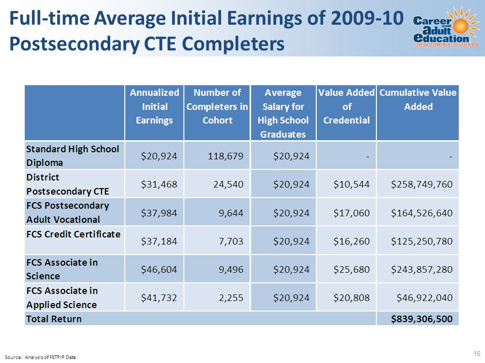 Full-time Average Initial Earnings of 2009-10 Postsecondary CTE Completers 16 Source: Analysis of FETPIP Data