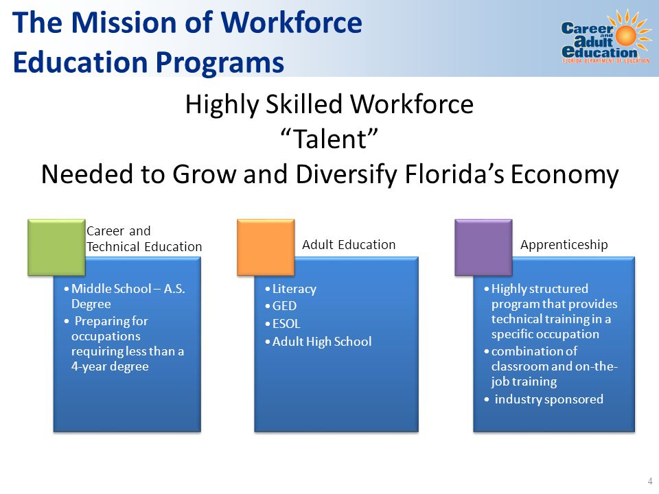 """Highly Skilled Workforce """"Talent"""" Needed to Grow and Diversify Florida's Economy The Mission of Workforce Education Programs Career and Technical Educ"""
