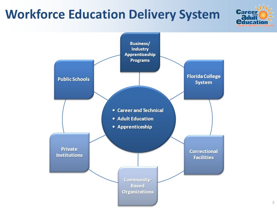 Workforce Education Delivery System Career and Technical Career and Technical Adult Education Adult Education Apprenticeship Apprenticeship Business/ Industry Apprenticeship Programs Florida College System Correctional Facilities Community- Based Organizations Private Institutions Public Schools 5