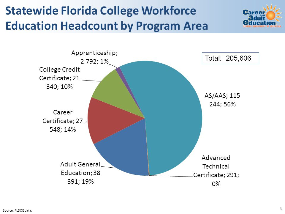 Statewide Florida College Workforce Education Headcount by Program Area Source: FLDOE data. 8 Total: 205,606
