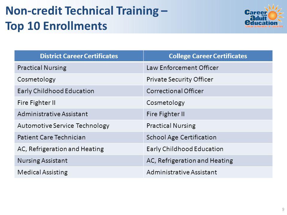 Non-credit Technical Training – Top 10 Enrollments District Career CertificatesCollege Career Certificates Practical NursingLaw Enforcement Officer Co