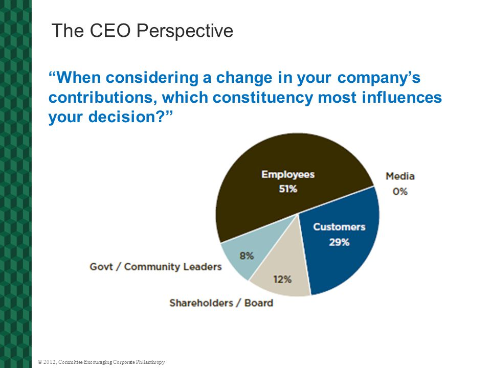 © 2012, Committee Encouraging Corporate Philanthropy The CEO Perspective When considering a change in your company's contributions, which constituency most influences your decision