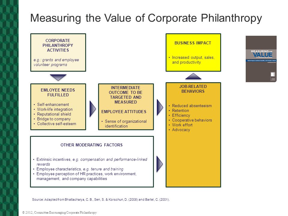 © 2012, Committee Encouraging Corporate Philanthropy Measuring the Value of Corporate Philanthropy CORPORATE PHILANTHROPY ACTIVITIES e.g.: grants and employee volunteer programs EMLOYEE NEEDS FULFILLED Self-enhancement Work-life integration Reputational shield Bridge to company Collective self-esteem INTERMEDIATE OUTCOME TO BE TARGETED AND MEASURED EMPLOYEE ATTITUDES Sense of organizational identification BUSINESS IMPACT Increased output, sales, and productivity JOB-RELATED BEHAVIORS Reduced absenteeism Retention Efficiency Cooperative behaviors Work effort Advocacy OTHER MODERATING FACTORS Extrinsic incentives, e.g.
