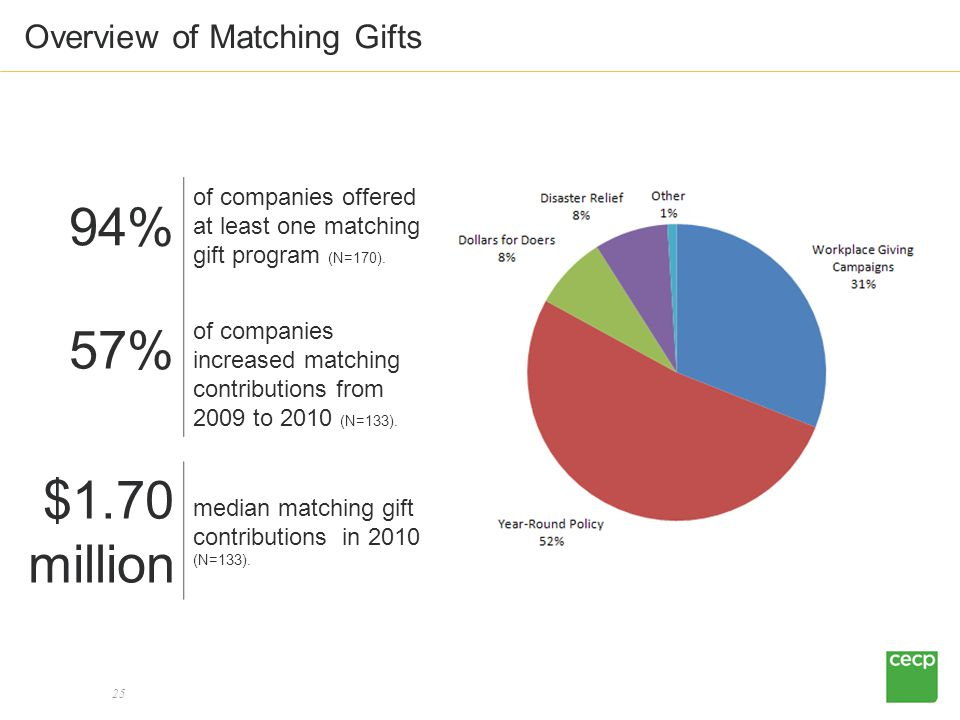 25 Overview of Matching Gifts 94% of companies offered at least one matching gift program (N=170).