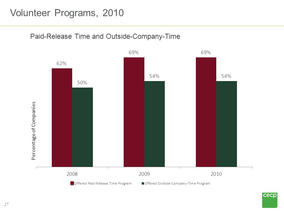 27 Volunteer Programs, 2010 Paid-Release Time and Outside-Company-Time