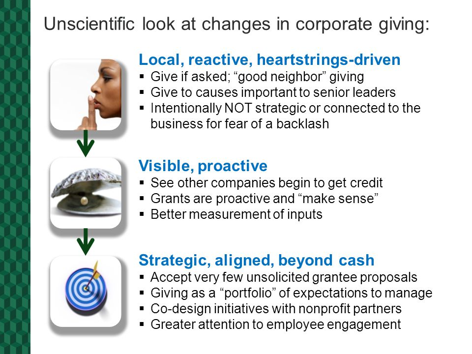 Unscientific look at changes in corporate giving: Local, reactive, heartstrings-driven  Give if asked; good neighbor giving  Give to causes important to senior leaders  Intentionally NOT strategic or connected to the business for fear of a backlash Visible, proactive  See other companies begin to get credit  Grants are proactive and make sense  Better measurement of inputs Strategic, aligned, beyond cash  Accept very few unsolicited grantee proposals  Giving as a portfolio of expectations to manage  Co-design initiatives with nonprofit partners  Greater attention to employee engagement