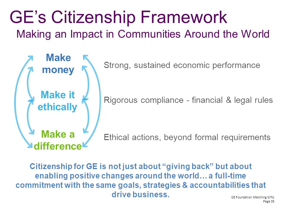 GE Foundation Matching Gifts Page 35 Strong, sustained economic performance Rigorous compliance - financial & legal rules Ethical actions, beyond formal requirements Make money Make it ethically Make a difference GE's Citizenship Framework Making an Impact in Communities Around the World Citizenship for GE is not just about giving back but about enabling positive changes around the world… a full-time commitment with the same goals, strategies & accountabilities that drive business.