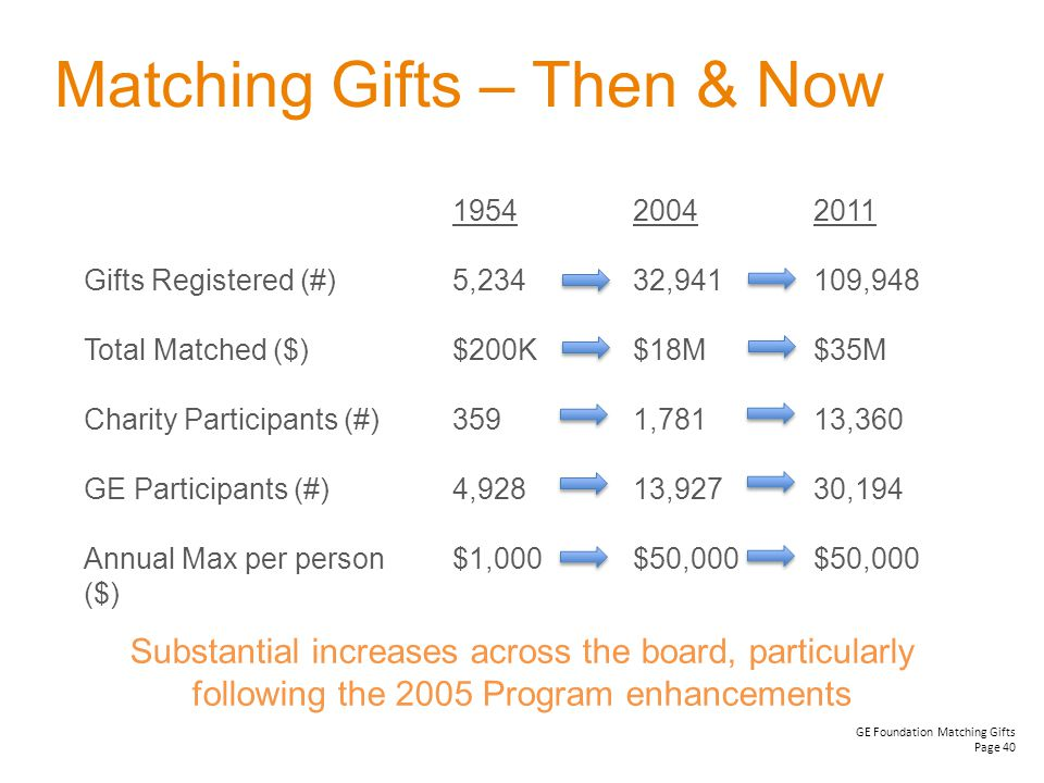 GE Foundation Matching Gifts Page 40 Matching Gifts – Then & Now 1954 5,234 $200K 359 4,928 $1,000 2004 32,941 $18M 1,781 13,927 $50,000 2011 109,948 $35M 13,360 30,194 $50,000 Gifts Registered (#) Total Matched ($) Charity Participants (#) GE Participants (#) Annual Max per person ($) Substantial increases across the board, particularly following the 2005 Program enhancements