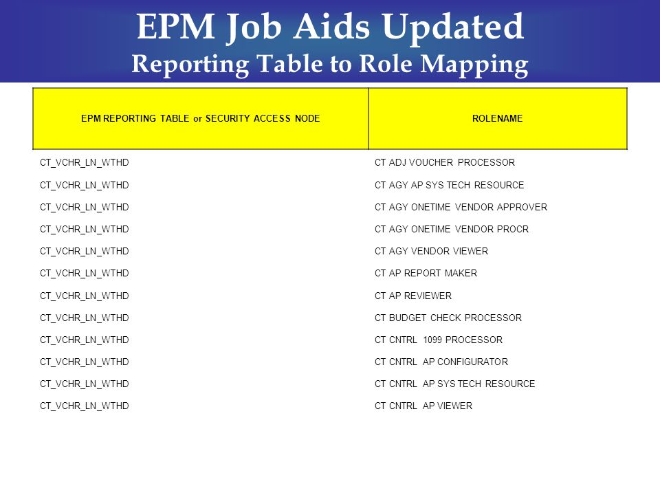 EPM Job Aids Updated Reporting Table to Role Mapping EPM REPORTING TABLE or SECURITY ACCESS NODEROLENAME CT_VCHR_LN_WTHDCT ADJ VOUCHER PROCESSOR CT_VC