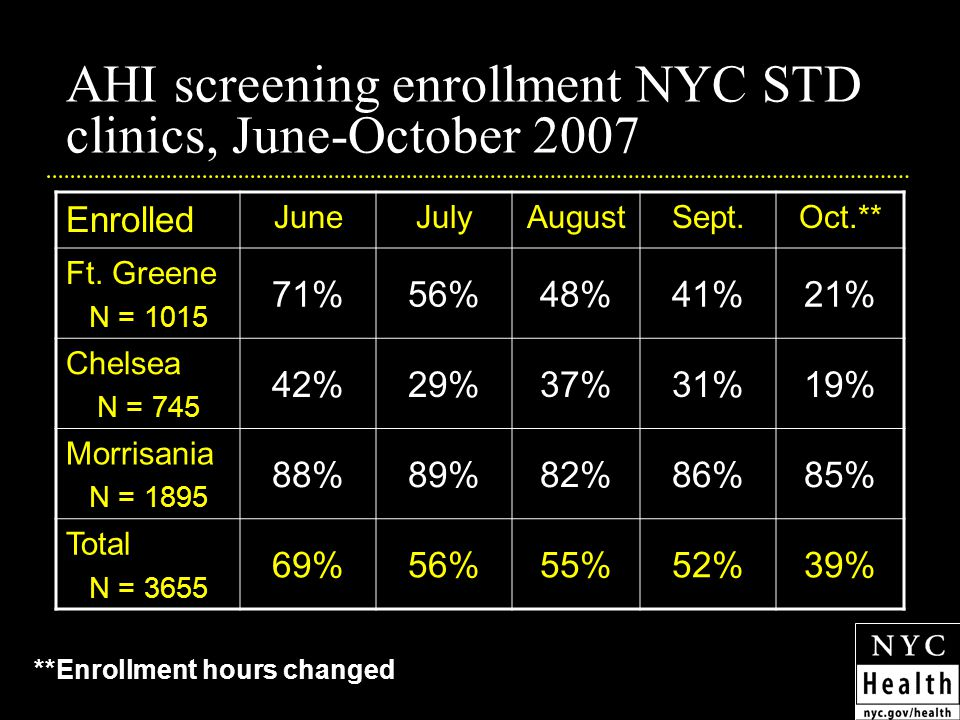 AHI screening enrollment NYC STD clinics, June-October 2007 **Enrollment hours changed Enrolled JuneJulyAugustSept.Oct.** Ft.