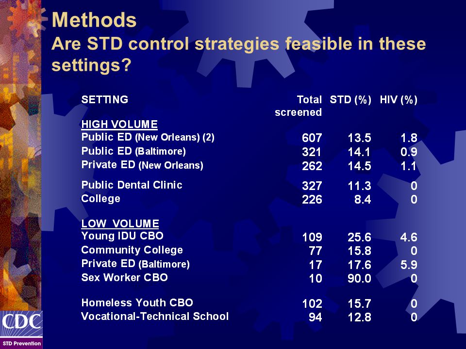 Methods Are STD control strategies feasible in these settings