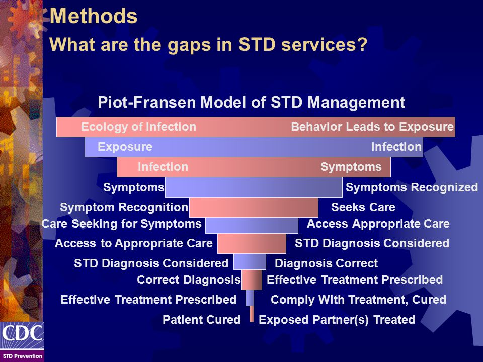 Symptoms Recognized Symptom Recognition Care Seeking for Symptoms Access to Appropriate Care Effective Treatment Prescribed Ecology of InfectionBehavior Leads to Exposure ExposureInfection Symptoms Seeks Care Access Appropriate Care STD Diagnosis Considered Diagnosis Correct Correct DiagnosisEffective Treatment Prescribed Comply With Treatment, Cured Patient CuredExposed Partner(s) Treated Symptoms Methods What are the gaps in STD services.