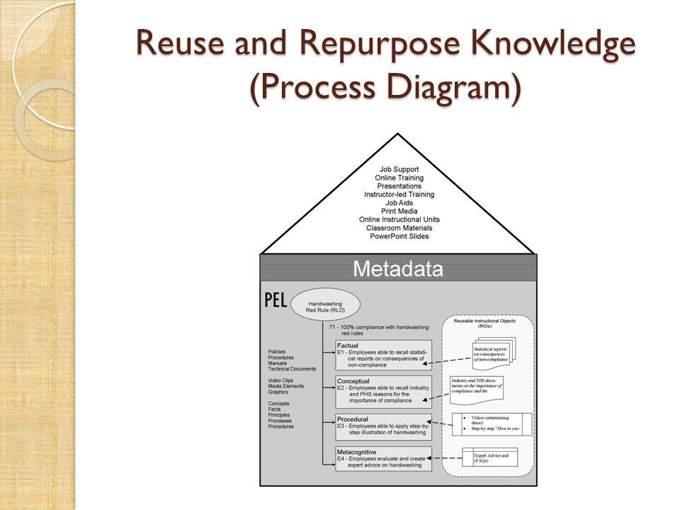 Reuse and Repurpose Knowledge (Process Diagram)