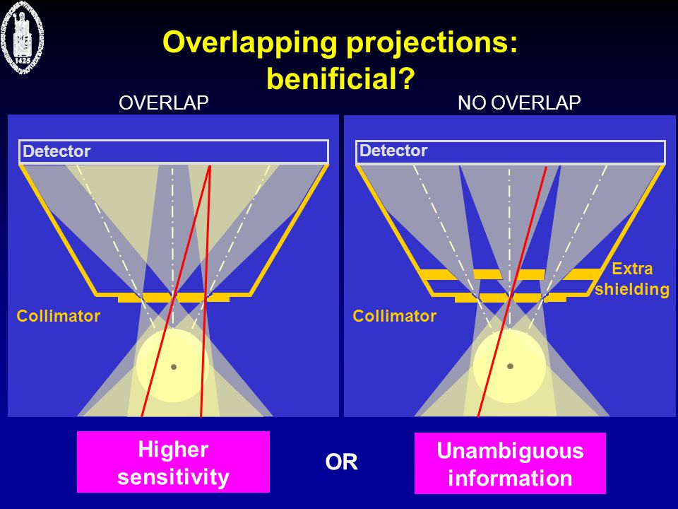  Nuclear Medicine Collimator Detector Collimator Detector Overlapping projections: benificial? Higher sensitivity OR Unambiguous information OVERLAPN