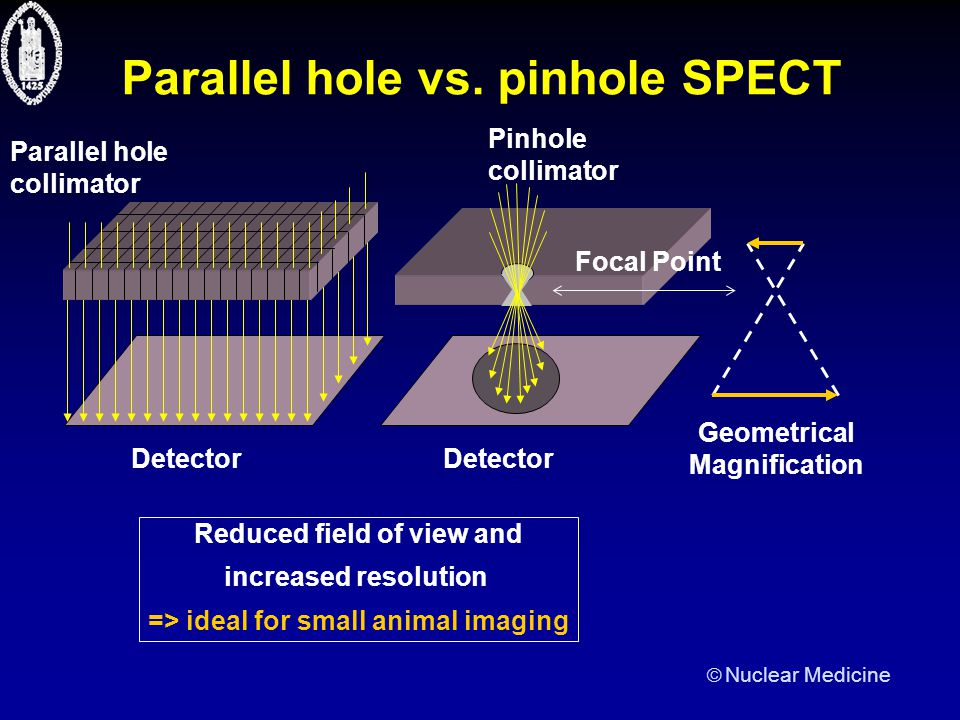  Nuclear Medicine Pinhole design evaluation method: efficient analytical method For a WLS approximation: For pinhole SPECT post-smoothed MLEM reconstruction: –Shift-variant F point 1 F point 2 1 2