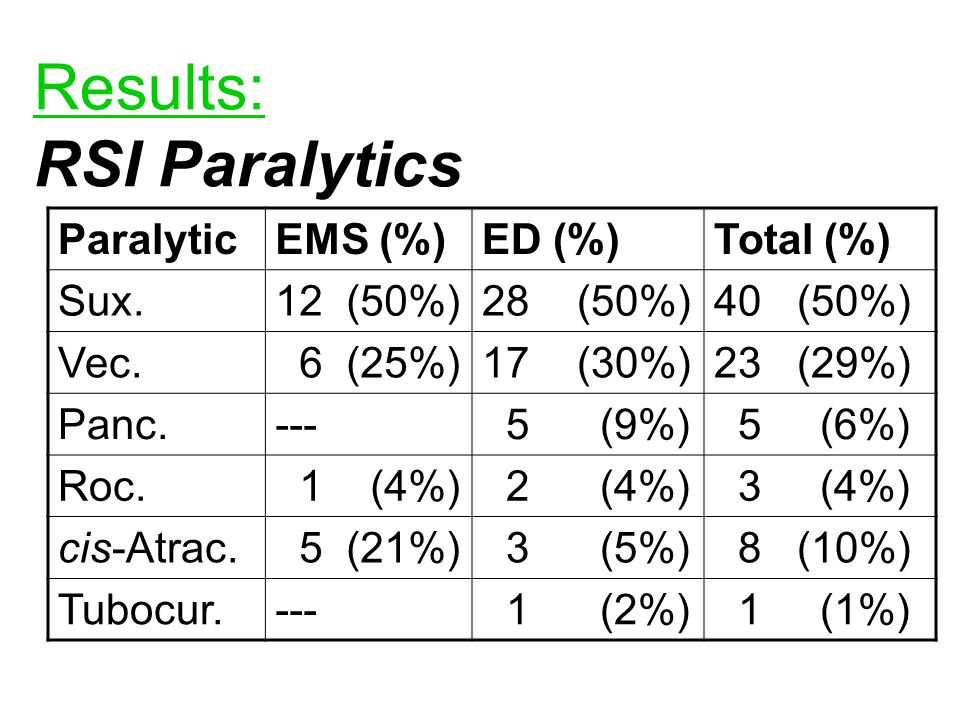 Results: RSI Paralytics ParalyticEMS (%)ED (%)Total (%) Sux.12 (50%)28 (50%)40 (50%) Vec.