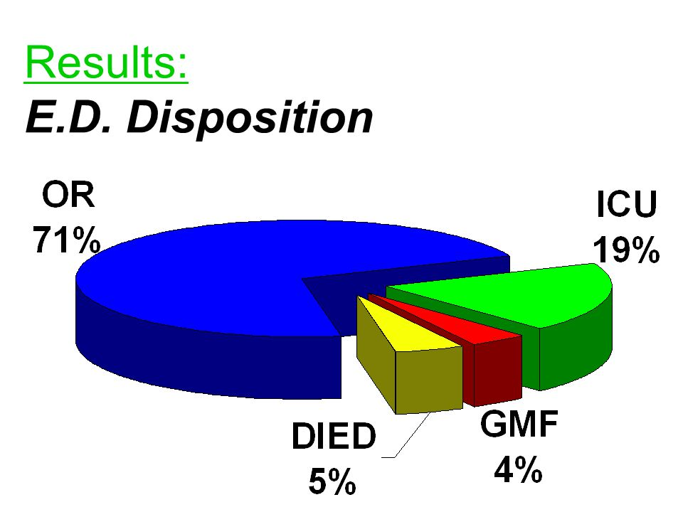 Results: E.D. Disposition