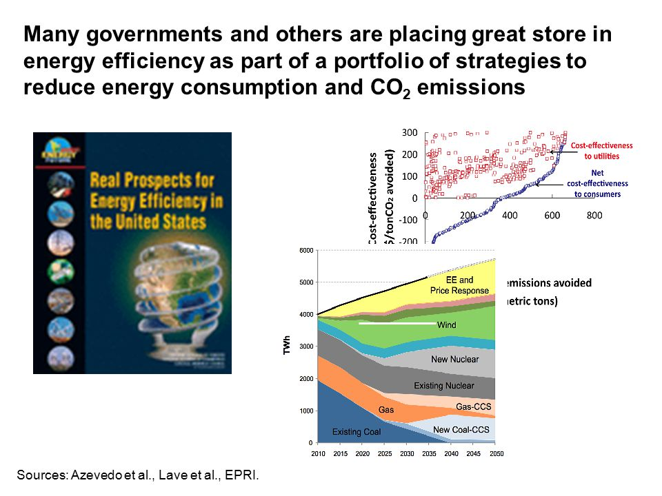 Many governments and others are placing great store in energy efficiency as part of a portfolio of strategies to reduce energy consumption and CO 2 emissions Sources: Azevedo et al., Lave et al., EPRI.