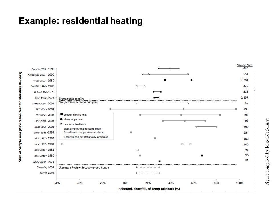 Example: residential heating Figure complied by Mike Blackhurst