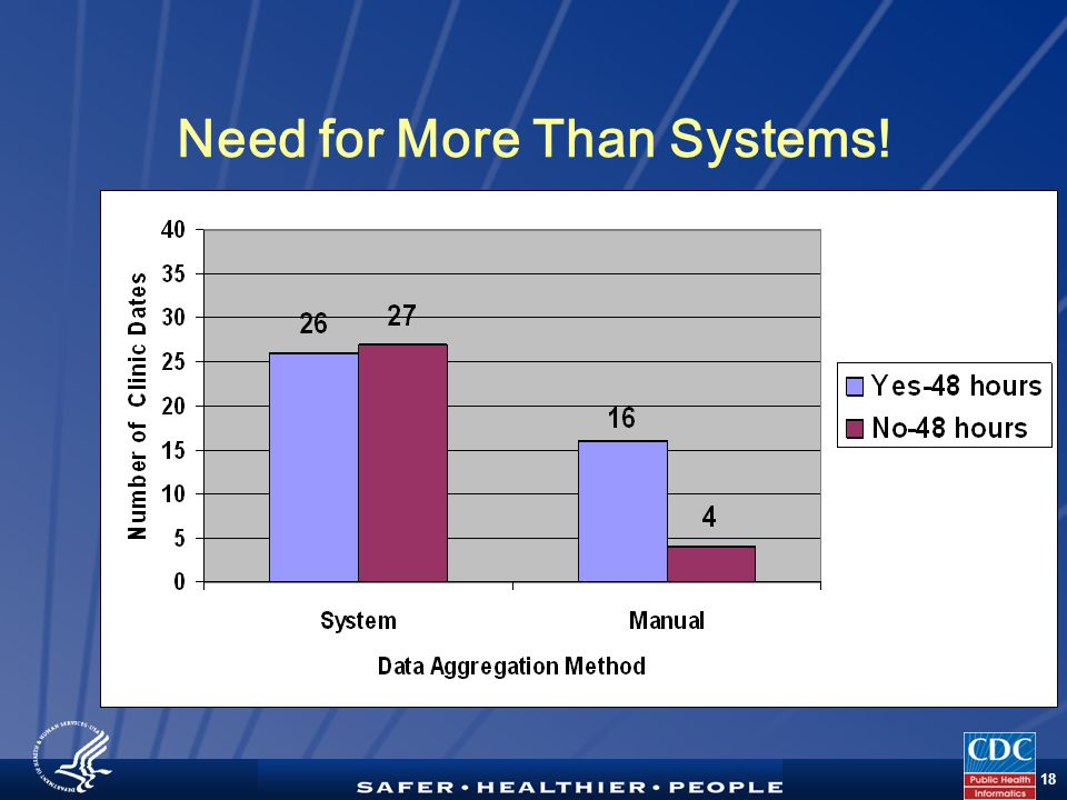 TM 18 Need for More Than Systems!