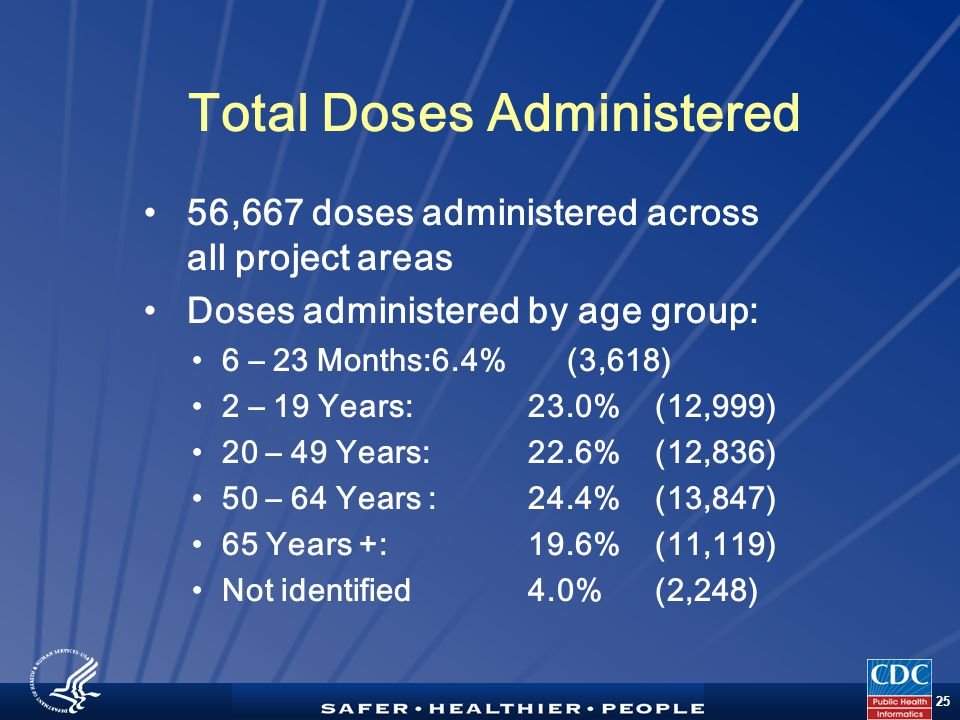 TM 25 Total Doses Administered 56,667 doses administered across all project areas Doses administered by age group: 6 – 23 Months:6.4% (3,618) 2 – 19 Years: 23.0% (12,999) 20 – 49 Years:22.6% (12,836) 50 – 64 Years :24.4% (13,847) 65 Years +: 19.6% (11,119) Not identified 4.0% (2,248)