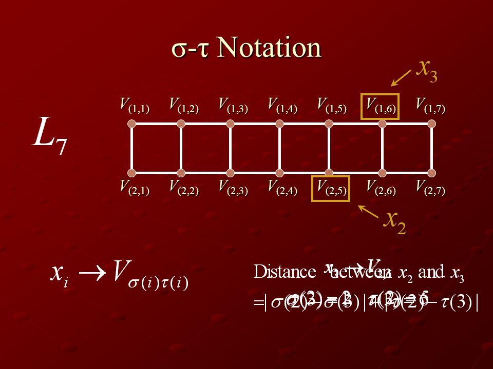 σ-τ Notation V (1,1) V (1,2) V (1,3) V (1,4) V (1,5) V (1,6) V (1,7) V (2,2) V (2,1) V (2,3) V (2,4) V (2,5) V (2,6) V (2,7)
