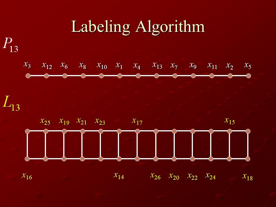 Labeling Algorithm x3x3x3x3 x 12 x6x6x6x6 x8x8x8x8 x 10 x1x1x1x1 x4x4x4x4 x 13 x7x7x7x7 x9x9x9x9 x 11 x2x2x2x2 x5x5x5x5 x 14 x 15 x 16 x 17 x 18 x 19 x 20 x 21 x 22 x 23 x 24 x 25 x 26