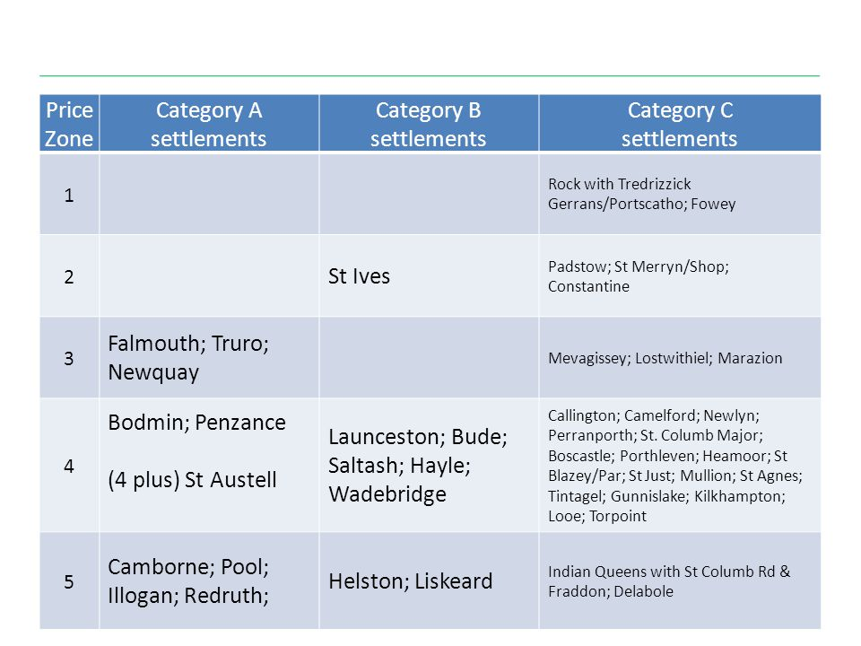 Price Zone Category A settlements Category B settlements Category C settlements 1 Rock with Tredrizzick Gerrans/Portscatho; Fowey 2 St Ives Padstow; St Merryn/Shop; Constantine 3 Falmouth; Truro; Newquay Mevagissey; Lostwithiel; Marazion 4 Bodmin; Penzance (4 plus) St Austell Launceston; Bude; Saltash; Hayle; Wadebridge Callington; Camelford; Newlyn; Perranporth; St.