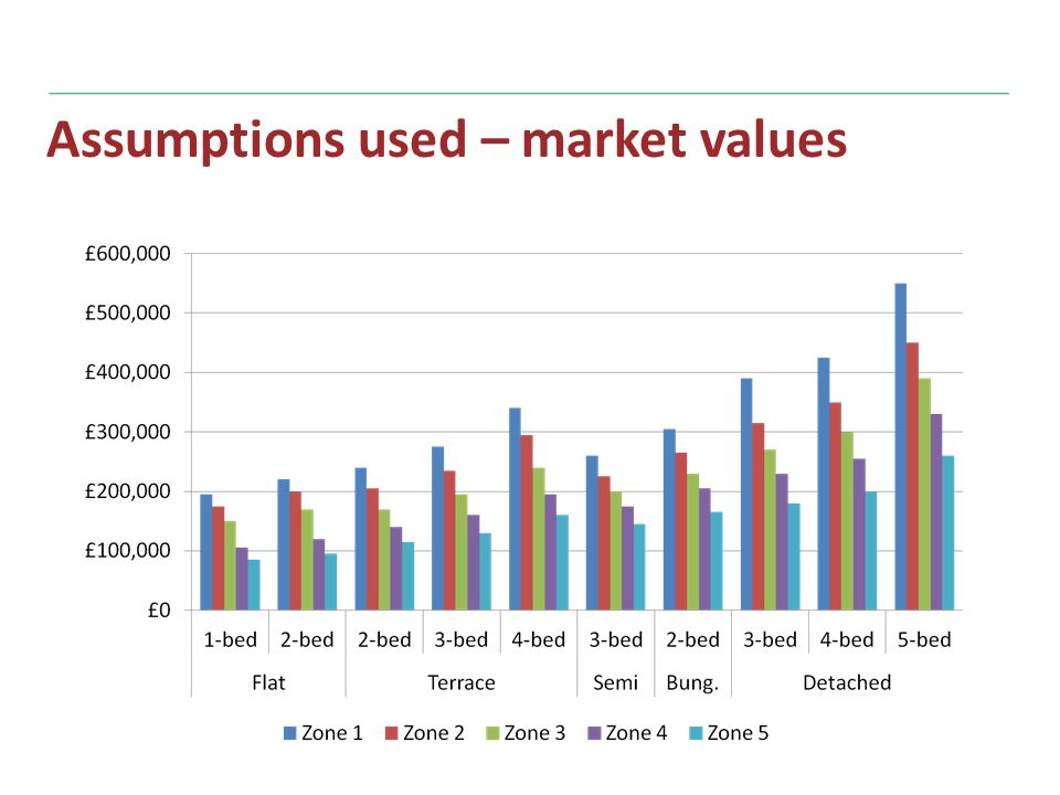 Assumptions used – market values