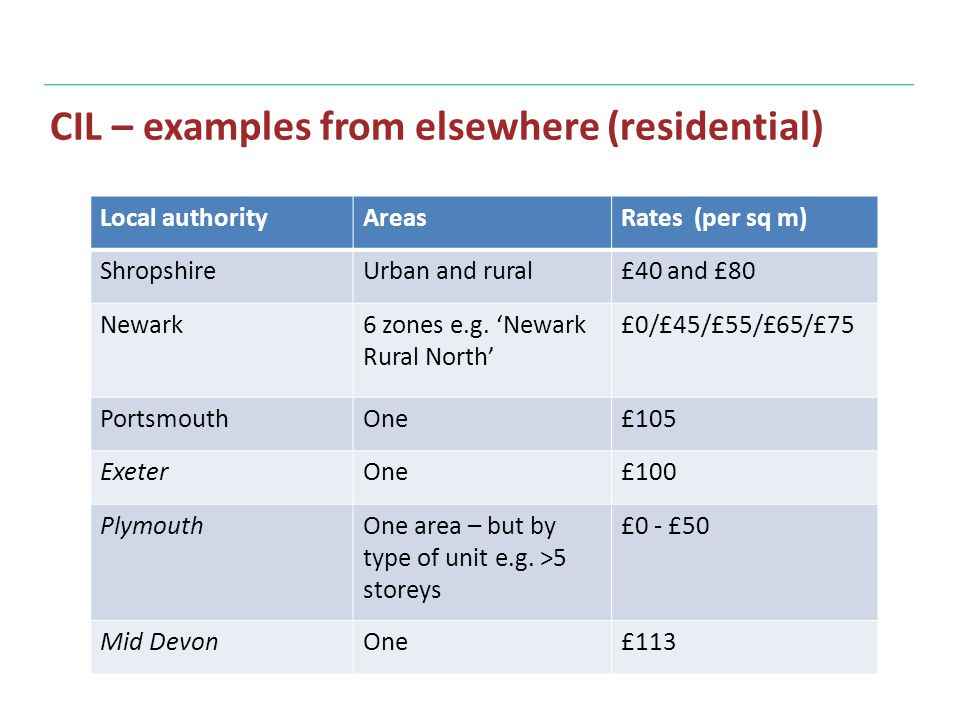 CIL – examples from elsewhere (residential) Local authorityAreasRates (per sq m) ShropshireUrban and rural£40 and £80 Newark6 zones e.g.