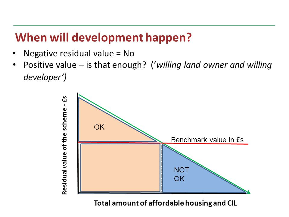 When will development happen. Negative residual value = No Positive value – is that enough.