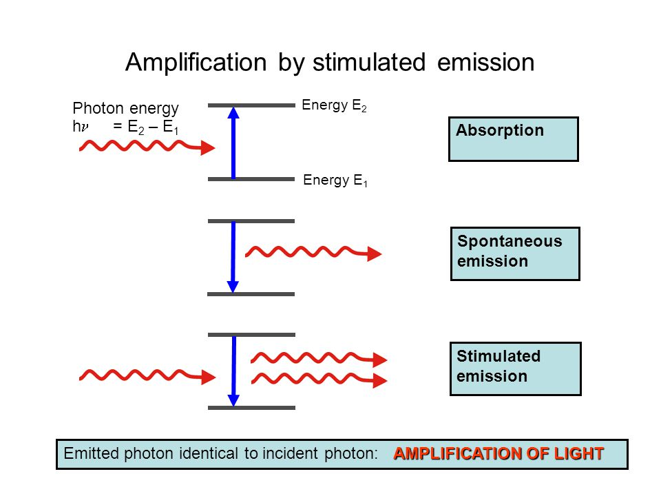 Amplification by stimulated emission Energy E 2 Photon energy h = E 2 – E 1 Stimulated emission Absorption Energy E 1 Spontaneous emission AMPLIFICATION OF LIGHT Emitted photon identical to incident photon: AMPLIFICATION OF LIGHT