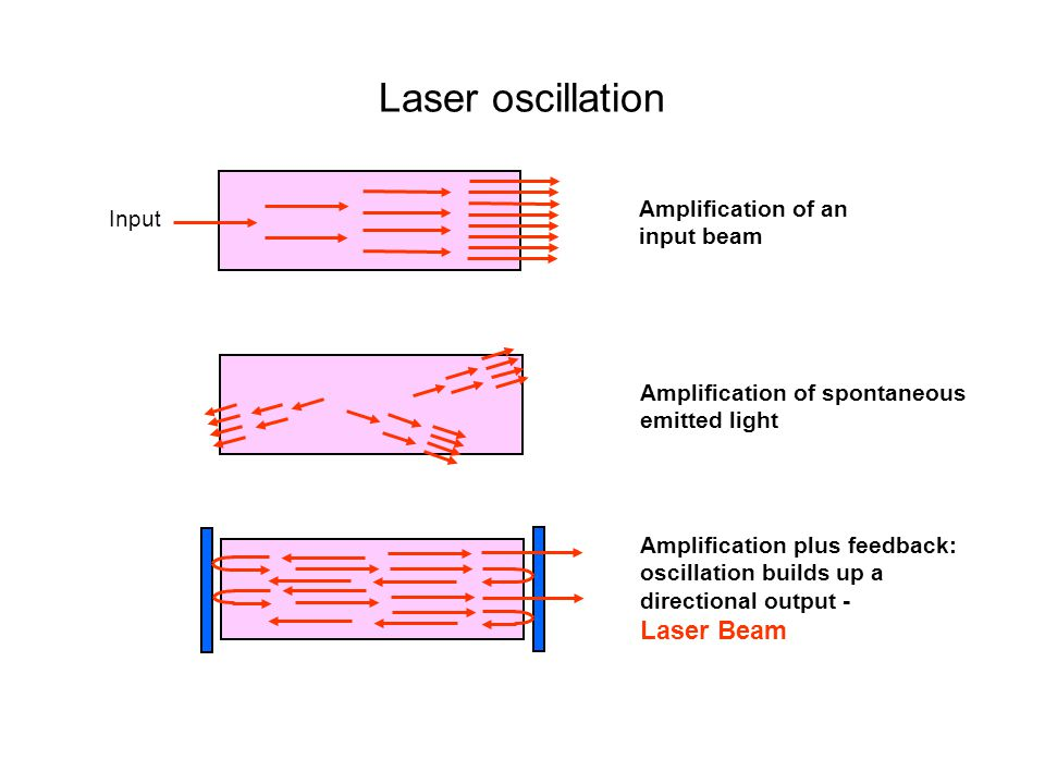 Amplification of an input beam Amplification of spontaneous emitted light Amplification plus feedback: oscillation builds up a directional output - Laser Beam Laser oscillation Input