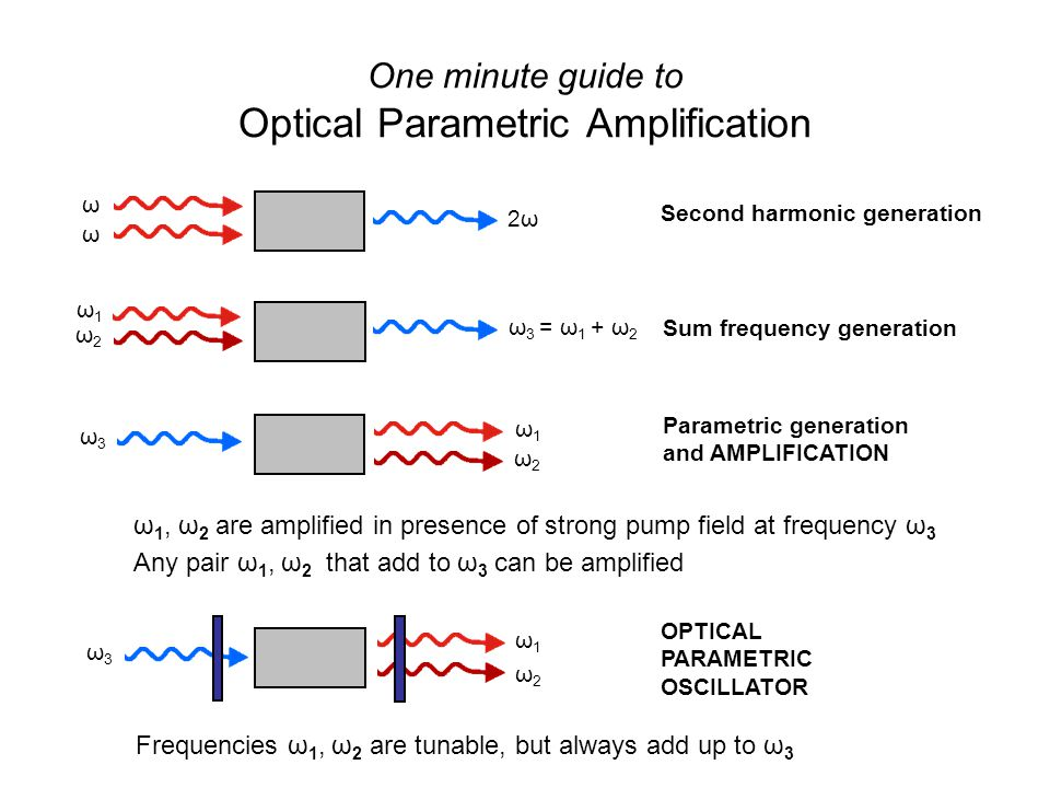 One minute guide to Optical Parametric Amplification Frequencies ω 1, ω 2 are tunable, but always add up to ω 3 Second harmonic generation Sum frequency generation Parametric generation and AMPLIFICATION ω 1, ω 2 are amplified in presence of strong pump field at frequency ω 3 Any pair ω 1, ω 2 that add to ω 3 can be amplified OPTICAL PARAMETRIC OSCILLATOR ω ω 2ω2ω ω1ω1 ω2ω2 ω 3 = ω 1 + ω 2 ω2ω2 ω3ω3 ω1ω1 ω2ω2 ω3ω3 ω1ω1