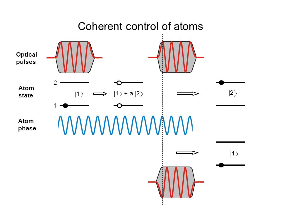 Coherent control of atoms Optical pulses Atom state Atom phase 1 2 |1 + a |2 |1 |2 |1