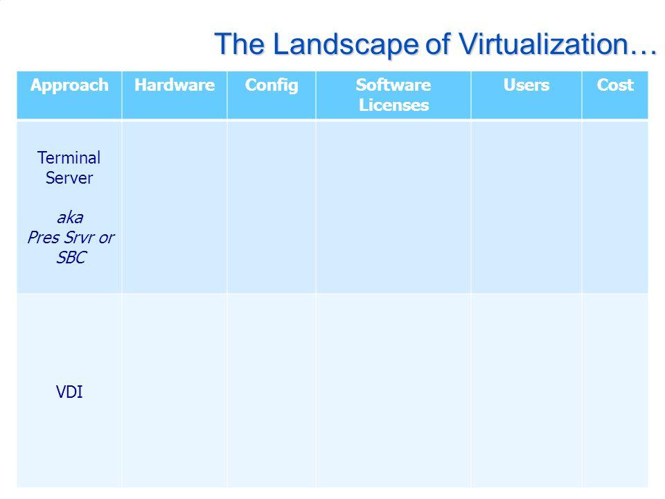 The Landscape of Virtualization… ApproachHardwareConfigSoftware Licenses UsersCost Terminal Server aka Pres Srvr or SBC VDI